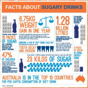 sugary-drink-infographic